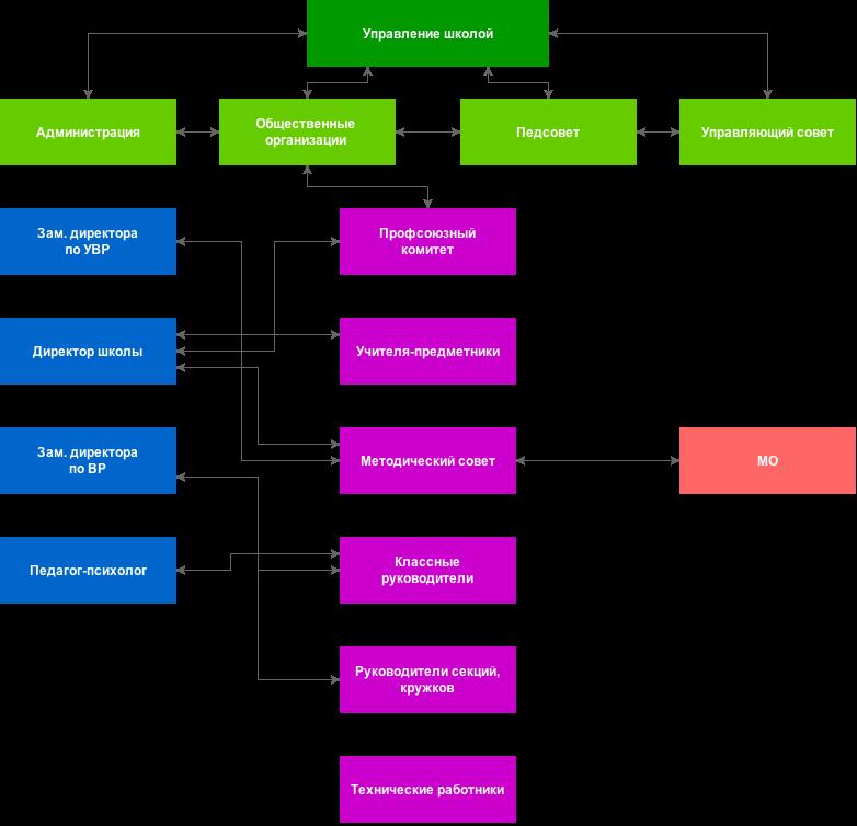 edu4-structure